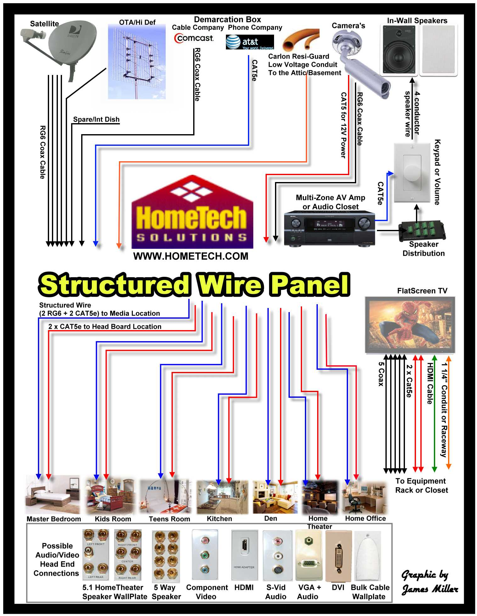 what wire to put in when building a house gohts wiki
