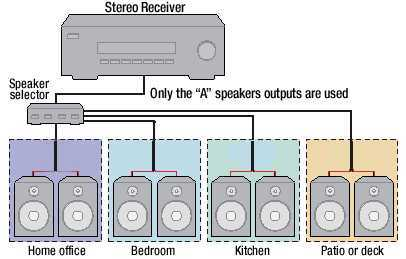 Whole House Audio Wiring Diagram